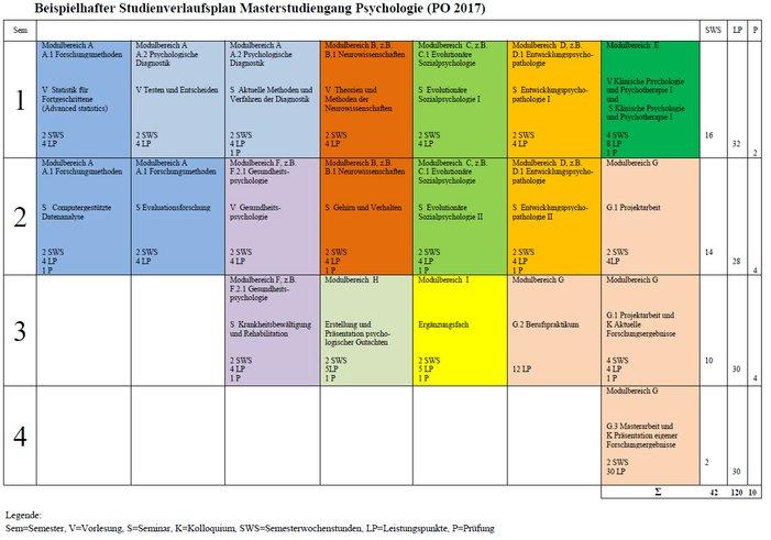 Psychologie Regelstudienzeit